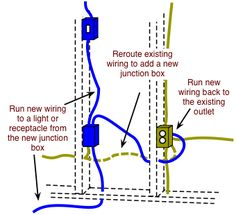 How to fish electrical cable to extend household wiring do it how to fish electrical cable to extend household wiring solutioingenieria Gallery