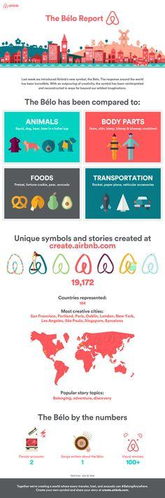 airbnb infographie bilan