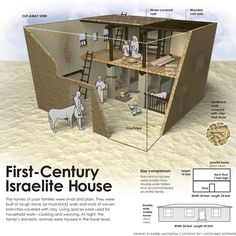 First Century Jewish Home infographic. Mystery of History Volume 1, Lesson 104 #MOHI104