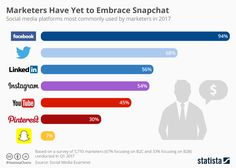 Marketers Have Yet to Embrace Snapchat   Statista https://www.statista.com/chart/9800/social-media-platforms-used-by-marketers/