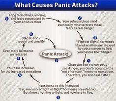 Stop Symptoms of Anxiety, Depression Disorder and Panic Attack