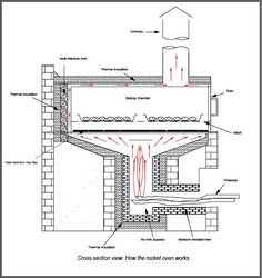 Revision of Commercial Scale Rocket Stove Bread Oven from Mon, 2012-04-16 21:59 | Farm Hack: