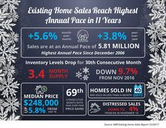 Existing Home Sales Reach Highest Annual Pace in 11 Years [INFOGRAPHIC]