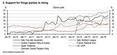 Popularidad populismos