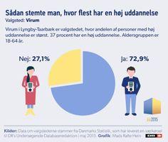 Valgsteder med flest højtuddannede stemte ja | EU 2015 | DR