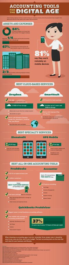 Which of these accounting tools for the digital age do you use?