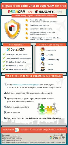 Considering about Zoho to SugarCRM migration? Check up this infographic with a brief comparison of CRM systems and a comprehensive instruction for an automated migration.