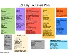 21 DAY FIX EATING PLAN #21dayfix #loseweightfast #portioncontrol | https://www.facebook.com/ILikeMonicaWard