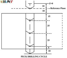 Peck tapping cycle fanuc -