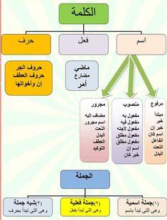 Caftan Morrocco Jellaba Caftan D'or Learn Quran, Learn Islam, Arabic Handwriting, Muslim Book, Learning Multiplication, Arabic Typing, Arabic Sentences, Learn Arabic Alphabet, Quran Arabic