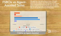 FSBOs vs. Agent-Assisted Sales [Data from the 2013 NAR Profile of Home Buyers and Sellers]