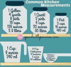 Common kitchen measurements