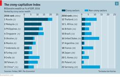 Our crony-capitalism index: The party winds down | The Economist