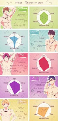 Free! Character Stats. Makoto, Haru, Rin, Rei, and Nagisa. Whoever made this clearly doesn't like Haru that much...