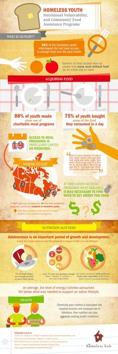 Infographic: Homeless Youth, Nutritional Vulnerability, and Community Food Assistance Programs Kids Nutrition, Nutrition Tips, Food Assistance, Leadership Activities, Youth Programs, High Protein Snacks, Healthy Eating For Kids, Food Science, We Are The World