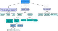 Mapa conceptual: posicionamiento (individual).
