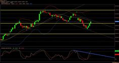 #MonteroMori - Analisi tecnica dei mercati finanziari : #FtseMib, #Sp500: è re  #Dollaro il driver fino a dic...