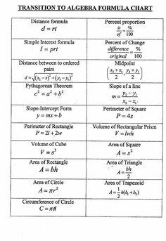 math worksheet : free printable cheat sheets algebra math reference sheet and : Math Cheat Sheet For Algebra 1 Math Reference Sheet, Math Cheat Sheet, Cheat Sheets, Algebra Formulas, Physics Formulas, College Math, Maths Solutions, Math Notes, Maths Algebra