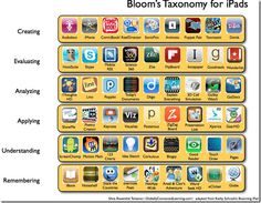 blooms taxonmy for ipads