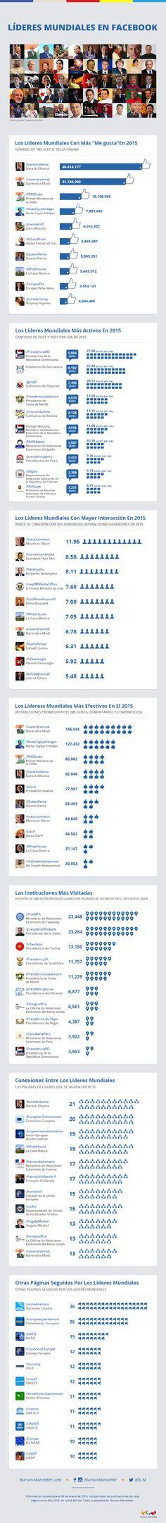 Líderes mundiales en Facebook #Infografia #Infographic #SocialMedia