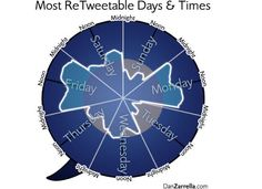 Most re tweetable day & time