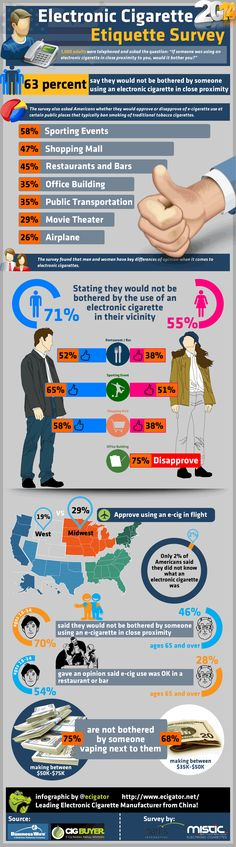 2014 American E-Cigarette Etiquette Survey Fast Facts - Imgur