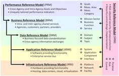FEA Consolidated Reference Model - Federal enterprise architecture - Wikipedia, the free encyclopedia