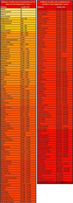 Scoville Heat Index