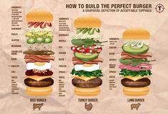 """La ricetta per un buon hamburger non è così scontata [Infografica].  La ricetta per un buon hamburger non è così scontata: l'architettura in questo frangente è fondamentale, e se studiata nei minimi particolari rende facile mangiare il panino nonostante i tantissimi ingredienti usati all'interno.  Le opzioni per creare un hamburger perfetto sono tantissime, ma come in architettura ci sono delle regole base da seguire per renderlo indimenticabile e """"solido"""". Questa infografica dell"""