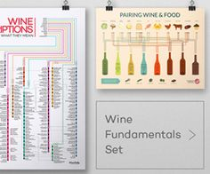 Learn the nutrition facts of red wine, white wine, sparkling wine and sweet wine. The calories can differ from wine to wine depending on one key factor: ABV Wine Descriptions, Wine Infographic, Riesling Wine, Wine Flavors, Wine Folly, Wine Poster, Wine Tasting Party, Wine Education, Wine