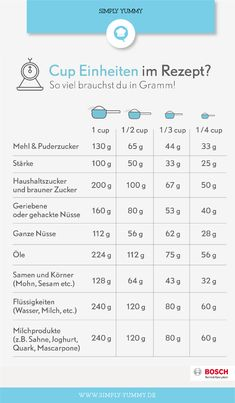 Cup in Gramm umrechnen: Die große Tabelle Convert cup units to grams: that& how much cooking cooking tips you need The post Convert cup to gram: The big table & Kekse appeared first on Vegan rezepte . Easy Cooking, Healthy Cooking, Cooking Tips, Healthy Recipes, Cup In Gramm, Picture Cups, Simply Yummy, Cooking For Beginners, Dieta Paleo