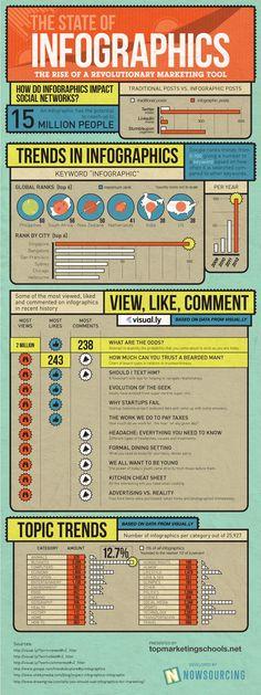 Un infographie sur les infographies dans le monde  An infographic about infographics worldwide