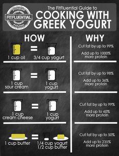 How to Sub Greek Yogurt in Baking - FitFluential