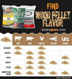 What flavors wood pellet chart for smoking meat Cooking Pork Shoulder, Dry Rub For Ribs, Temperature Chart, Wood Pellets, Smoke Pellets, Wood Pellet Grills, Pellet Grill Recipes, Cookout Food, Slow Roast