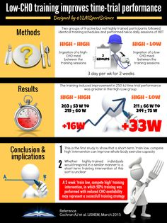 #Nutrition #Training | Low-CHO training improves endurance performance | By @YLMSportScience