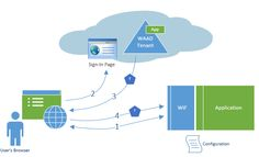 Programing issues: Azure Active Directory - How to create an applicat...