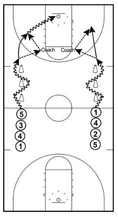 Basketball Practice Plan, Coaching Tips & Drills (With