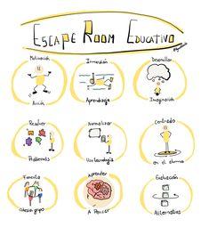 Bienvenidos a la zona Escape Room educativo  ¿Qué es un Escape Room Educativo? ¿Para qué sirve? ¿Cuáles son las claves? ¿Cómo lo realizo? Comencemos por el principio. ¿Qué es un Escape Room Educativo?...