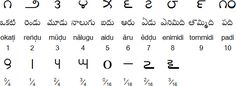 Telugu numerals and fractions