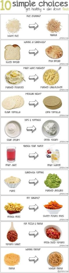 """""""10 Simple Choices-to get healthy & slim down"""".... I like charts such as this :)"""