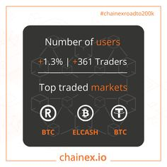 Your referral efforts have increased our user base by 361 users in the past week! Thank you ChainEX community! Next week we're increasing by 1000!🚀🚀 👇👇👇👇 Refer your network: #chainex #chainexroadto200k #btc #bitcoin #eth Best Cryptocurrency Exchange, Trade Market, Investment Advice, Love Is All, Extra Money, Fun Facts, Finding Yourself, Community, Base