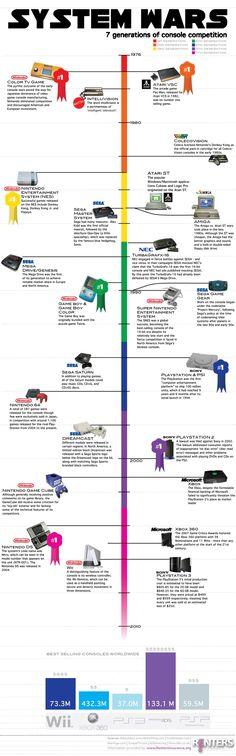 7 generaciones de videoconsolas #infografia #infographic #videojuegos