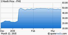 Foundation Medicine, Inc. stock chart