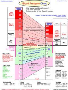 Blood Pressure chart potsplay:  http://www.vaughns-1-pagers.com/medicine/blood-pressure.htm