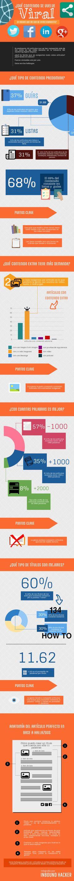 Bona #infografia: Quin contingut esdevé #viral? Es comparteixen més els articles amb 2 o més imatges