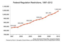 Why We Need Regulatory Reform in Two Charts   Mercatus