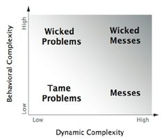 wicked problem  The Process of Change - SystemsWiki