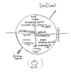 La reale innovazione di Hjelmslev rispetto alla definzione di segno data da Saussure è quella di avere riconosciuto che piano dell'espressione e piano del contenuto sottintendono a loro volta una scansione interna in piani distinti: i termini chiave sono, questa volta, materia, forma e sostanza. Il segno diventa così una funzione segnica e la sua interpretazione un vero e proprio lavoro da geologi.