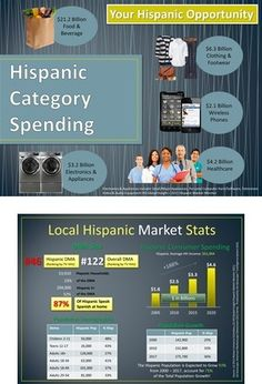 """Reaching N.W. Hispanics .PPTX: Local Hispanic Market Statistics"", a PPT Presentation uploaded by jsnider81 via SlideOnline"