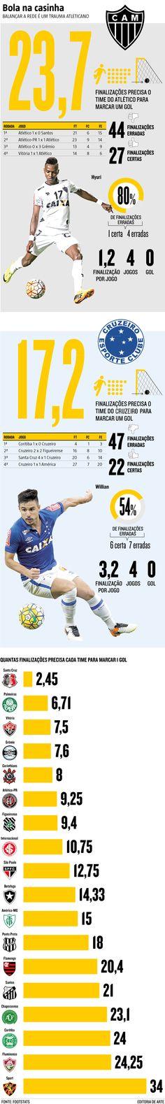 O ataque do Atlético em 2016 igualou uma marca negativa do clube na  história do Campeonato 37281a5099918